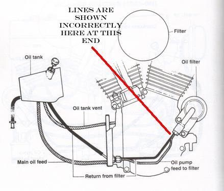 Big Dog Wiring Schematics likewise 1031526 Bad Charging System Cant Find The Source likewise 608039 08 Heritage Headlight Bulb Replacement Help also Honda Mower Transmission Parts Diagram likewise 1996 Ford Mondeo Starter Motor Schematic Diagram. on harley davidson wiring diagram