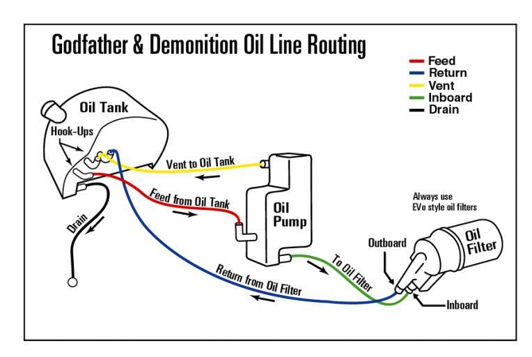 Wiring diagram 1980 fxr shovelhead #13 Harley Davidson Wiring Diagram Electra Glide Wiring Diagram 1999 Harley EVO Chopper Wiring Diagram with Simple Hand Controls